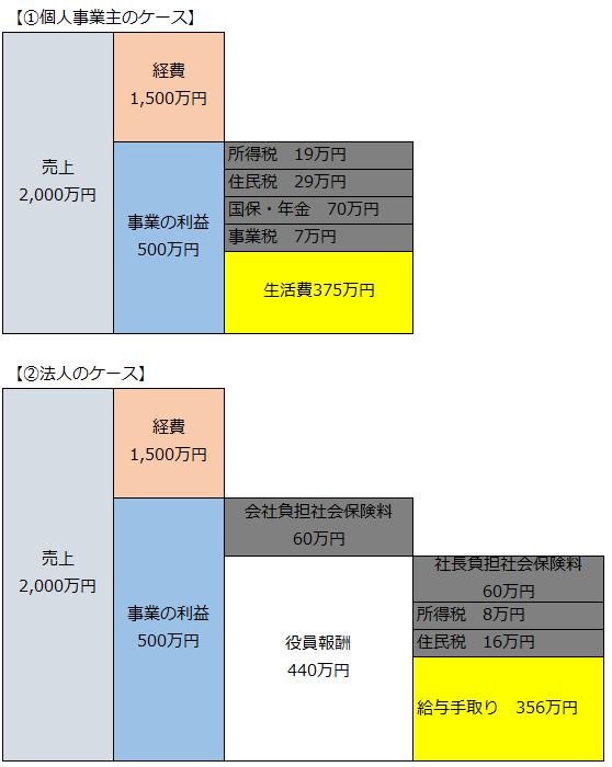 法人化500万円
