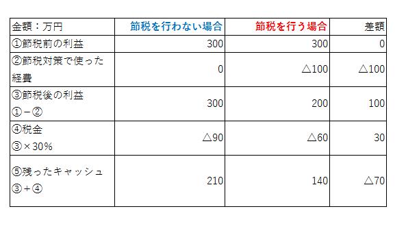 %e7%af%80%e7%a8%8e%e3%81%a8%e3%81%af