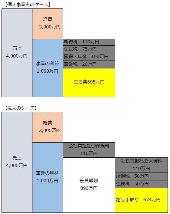 法人化1000万円